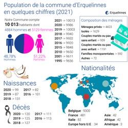 La population d'Erquelinnes en quelques chiffres (2021)