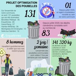 Erquelinnes - Projet Optimisation des poubelles en quelques chiffres