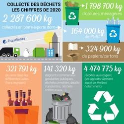 Erquelinnes - Collecte des déchets, les chiffres de l'année 2020
